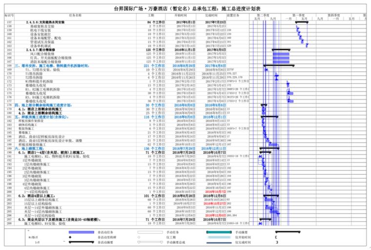 中建八局酒店工程施工组织设计285页(附图丰富)_15