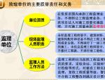 工程实体质量监督与质量行为(案例分析)