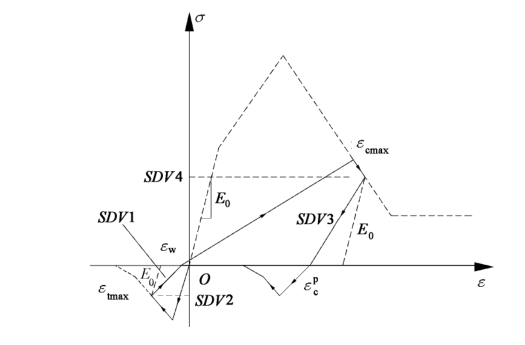 混凝土梁柱构件基于截面纤维模型的弹塑性分析论文