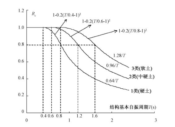 中日建筑抗震规范抗震设计比较(PDF,5页)