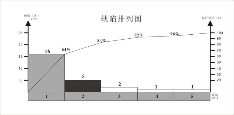 提高悬挑式脚手架安装合格率