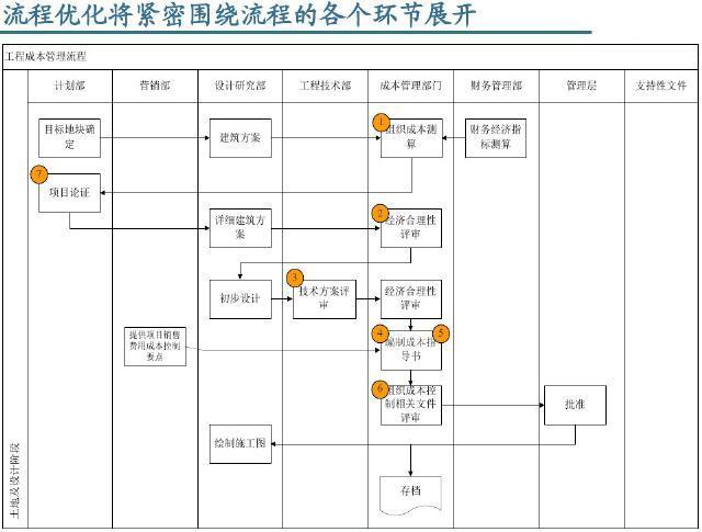 工程成本管理流程