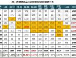 [郑州]2015年房地产市场年度报告(138页,图文并茂)