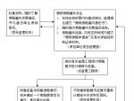 施工现场业主管理制度(附多图)