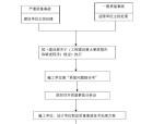 [南京]房地产开发监理规划范本