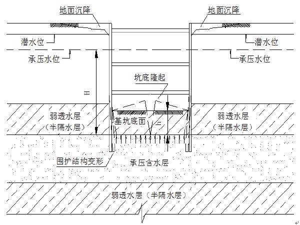地铁车站基坑降水施工方案(附图纸)
