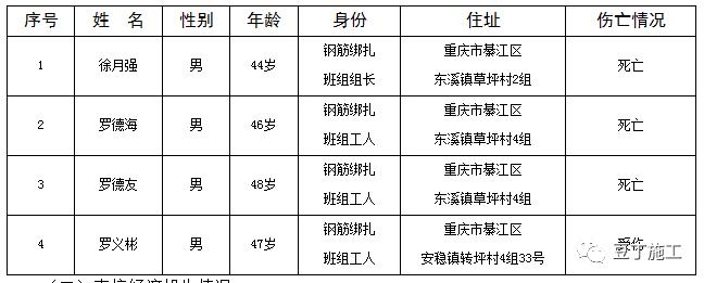 1个月内贵阳轨道交通2号线工程连发两次事故,住建部发布督办通知_3