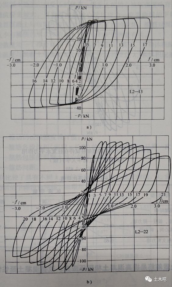 v型钢柱图纸资料下载-钢柱是否要限制轴压比?