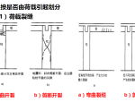 【碧桂园】大体积混凝土施工质量控制分析(共63页)