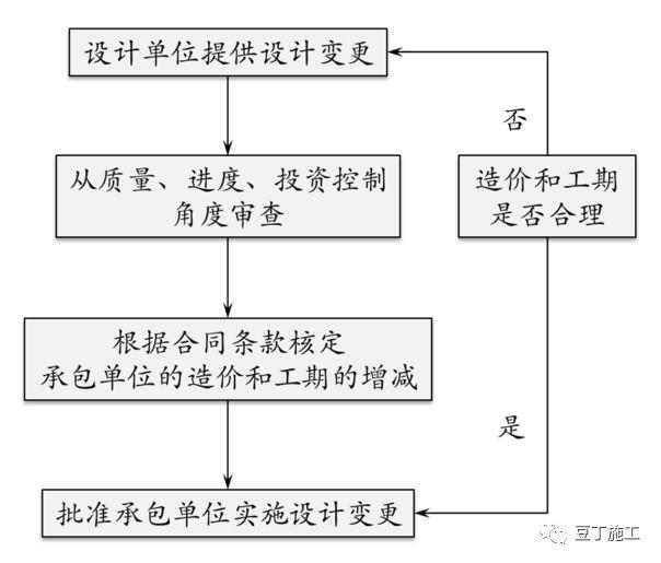保利项目工程管理方法及其要点(含全套开发流程图)_9