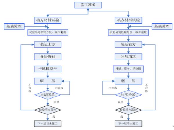 某高速公路路基施工方案word版(共70页)