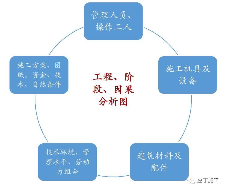 保利项目工程管理方法及其要点(含全套开发流程图)_22