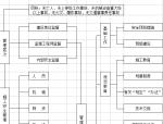 水泥熟料示范生产线建筑工程A标施工组织设计(含横道图,工艺流程图)