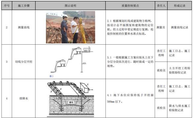 建筑工程施工工艺质量管理标准化指导手册_6
