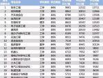 为什么中国建筑师的设计费那么低?