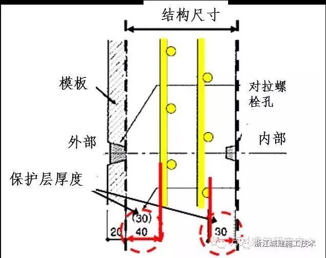 混凝土保护层的控制措施