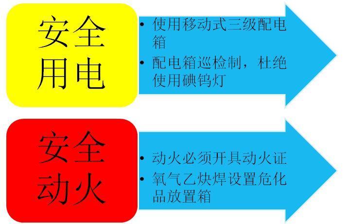中建三局安装公司星青年安全组交流资料PPT