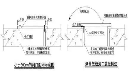 临边洞口防护标准化_10