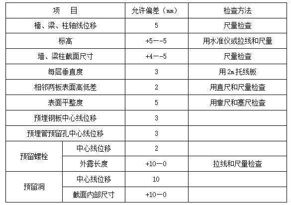 地下综合管廊施工组织技术方案(41页)