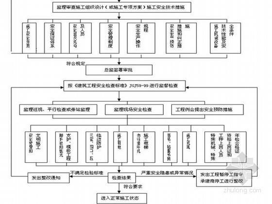 [福建]办公楼工程安全施工监理实施细则