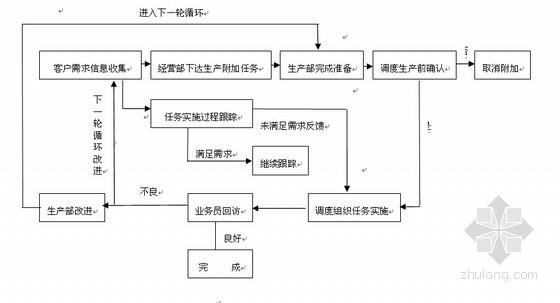 搅拌站公司企业管理制度(218页)