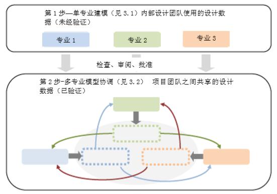 新加坡BIM指南中文完整版