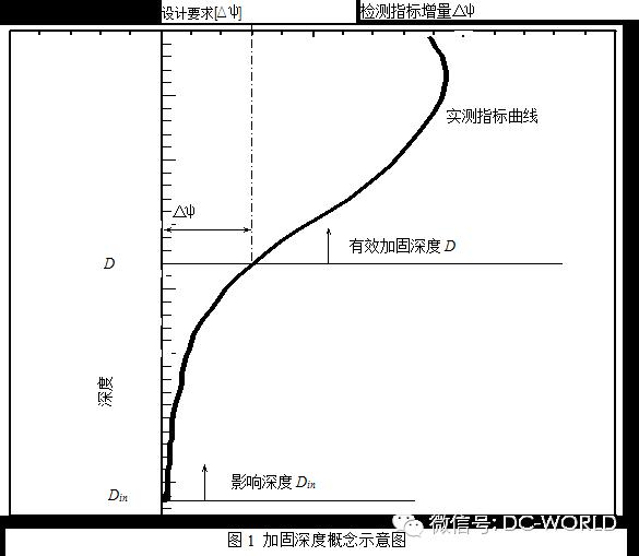 强夯法有效加固深度的确定方法与判定标准!_2