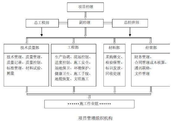 清华大学明德路市政工程综合管网及道路施工组织设计(126页)_9