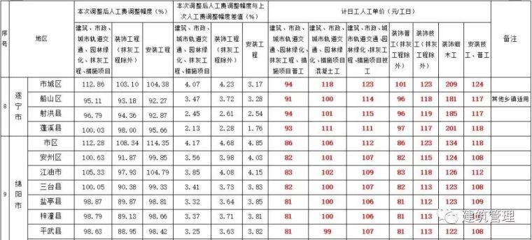 全国各省住建厅集中发文:大幅上调人工单价!_8