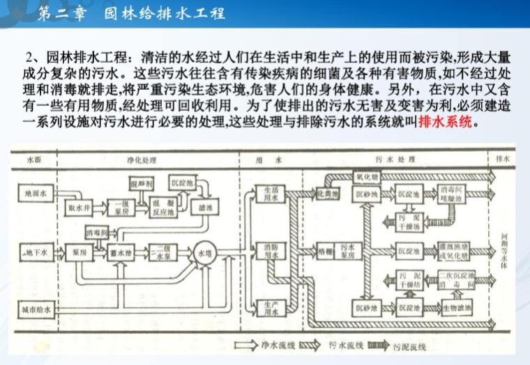 园林给排水工程解析(49页)