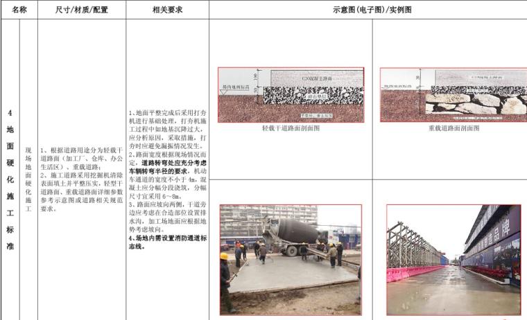 轨道交通建设绿色文明施工标准化管理手册(131页,图文丰富)
