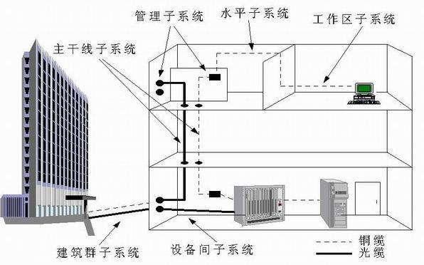 综合布线系统工程设计施工