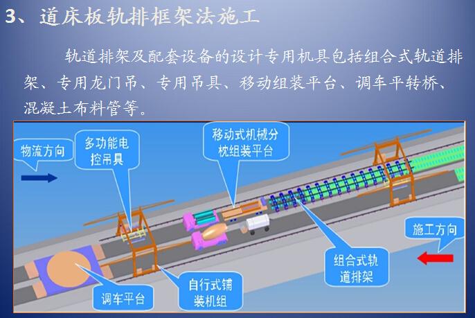 高温季节无砟轨道施工技术交流(77页)