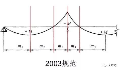 明确组合梁负弯矩区段计算!新钢标很给力_5