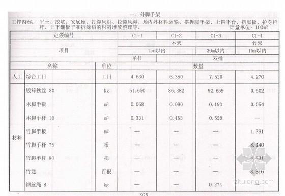 2010年新疆建筑工程消耗量定额措施项目(脚手架工程)
