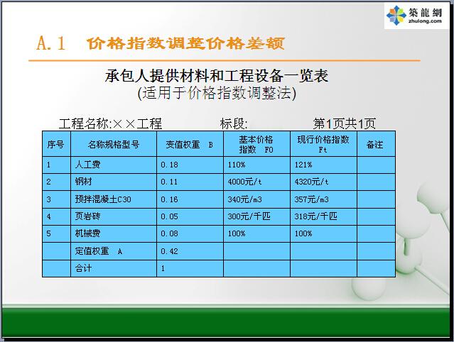 [最新]2013版建设工程量清单计价规范及房建工程量计算规范解读