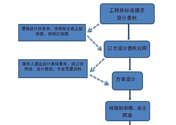 工程项目建设管理程序详细解析(99页)
