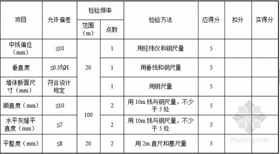[山东]市政桥梁工程施工质量验收评价指导139页(附大量评分表格)-声屏障实体检查评分表