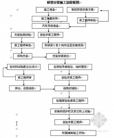 杭州市政道路工程资料下载-杭州市政道路桥梁工程施工组织设计(投标)