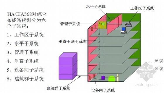 弱电工程综合布线系统基础知识培训PPT教程99页