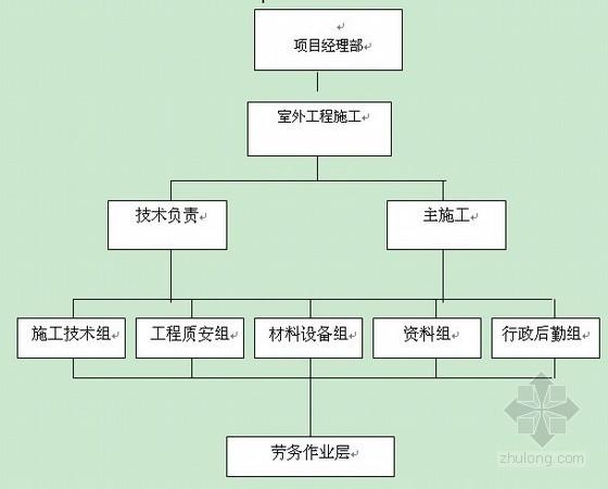 [广东]室外工程施工组织设计方案