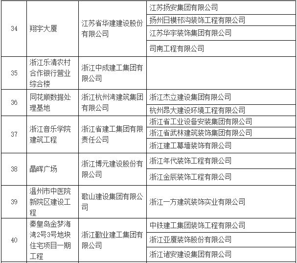 2016~2017年度第一批中国建设工程鲁班奖入选名单公示-建筑工程鲁班奖名单8.png