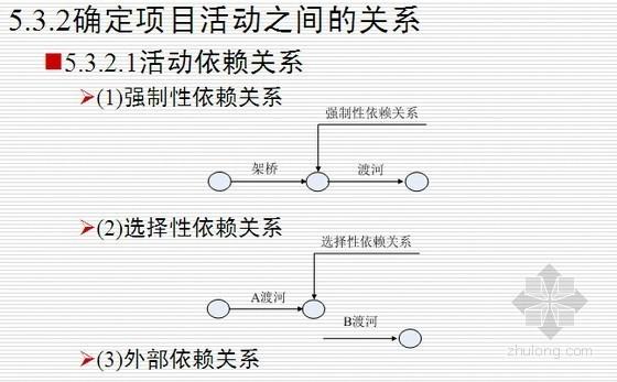 房地产建设项目时间管理与进度计划控制精讲(58页)