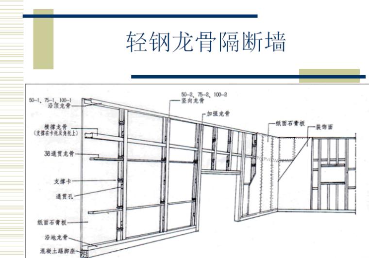 施工流程及施工工艺—方案到现实之路讲义PPT(共64页)_5