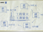 [QC成果]提高墩柱混凝土外观质量