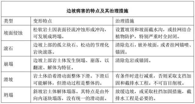路基病害的类型与整治措施_5