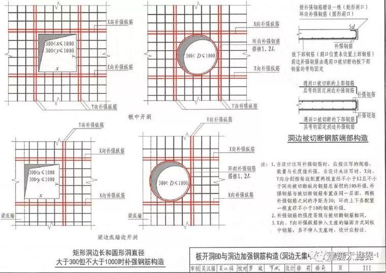16G101丨基础、柱、梁、板、楼梯、剪力墙钢筋绑扎要点大汇总_15