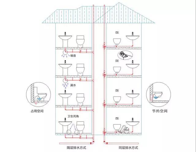 同层排水有哪些优缺点?_4