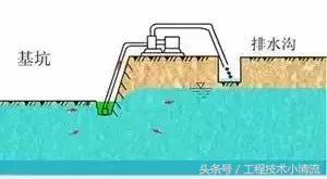 图文并茂教你常用基坑降水方法_1
