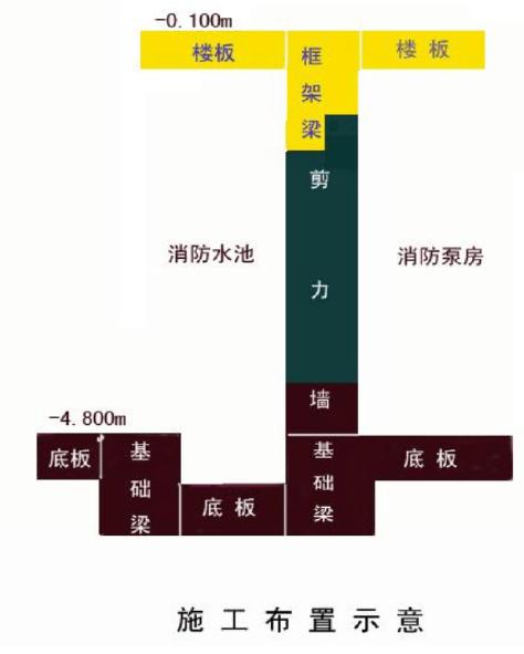 符夹线淮北站房及站场改造工程消防水池及泵房施工方案_2